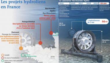 ЕК одобри подкрепа за демонстрационната ПЕЦ Normandie Hydro във Франция